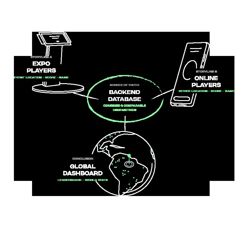 Cross-platform Backend Infrastructure